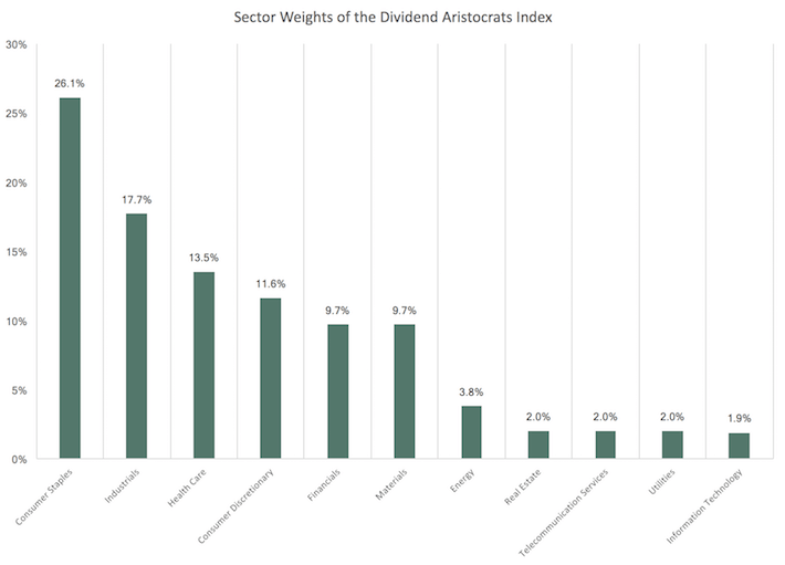 December 2017 Sector Weights of the Dividend Aristocrats Index