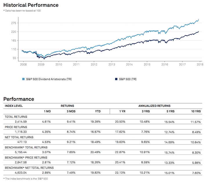 Dividend Aristocrats Historical Performance December 2017