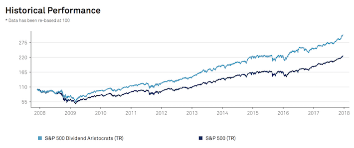 The Outperformance of the Dividend Aristocrats Index