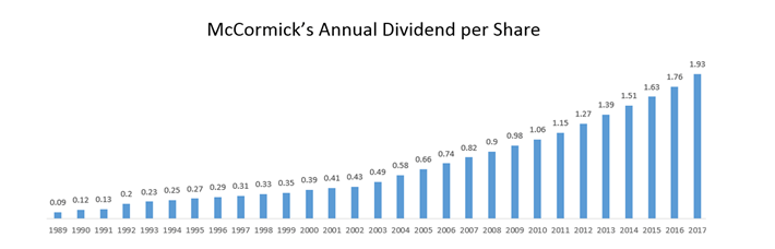 McCormick Dividends Per Share