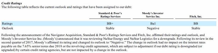 NuStar Credit Ratings