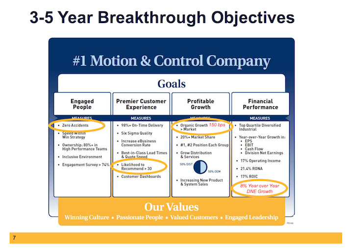 PH Parker-Hannifin 3-5 Year Breakthrough Objectives