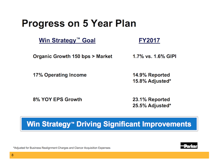 PH Parker-Hannifin Progress on 5 Year Plan