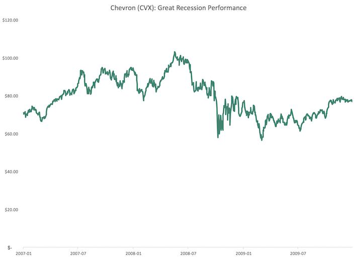 CVX Chevron Great Recession Performance
