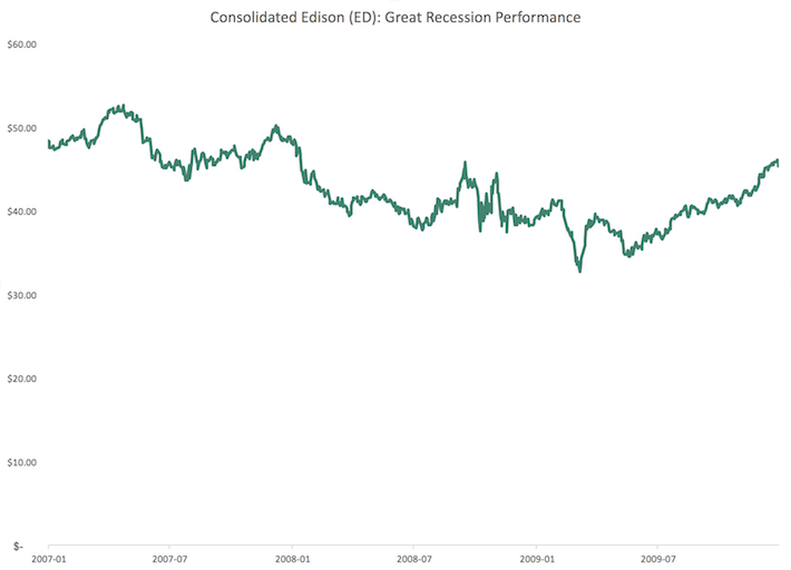 ED Consolidated Edison Great Recession Performance