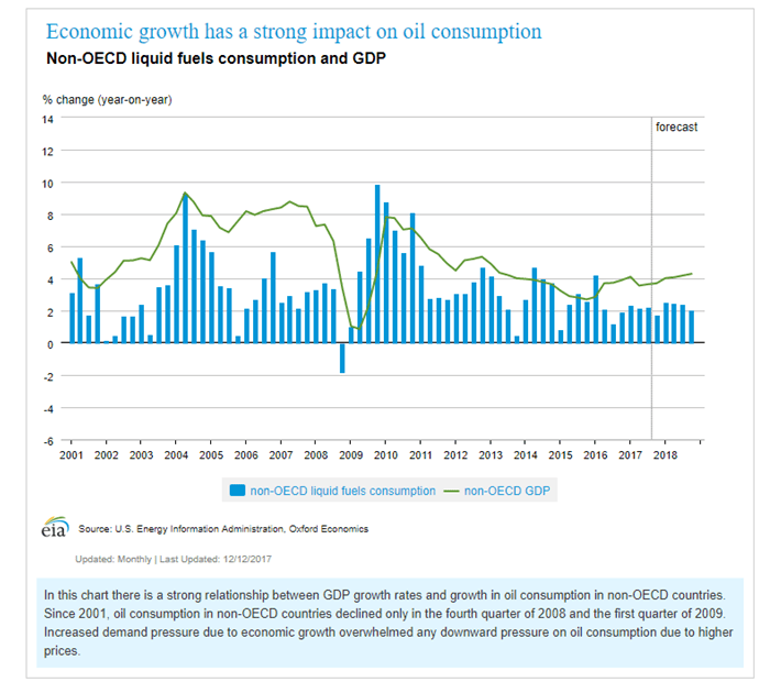 Economic Growth and Oil Consumption