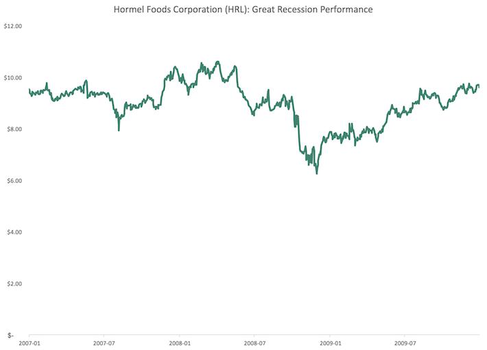 HRL Hormel Foods Corporation Great Recession Performance
