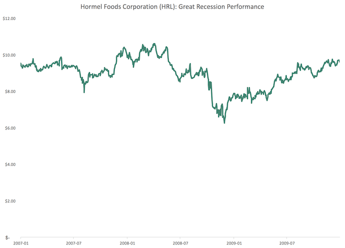 HRL Hormel Foods Corporation Great Recession Performance