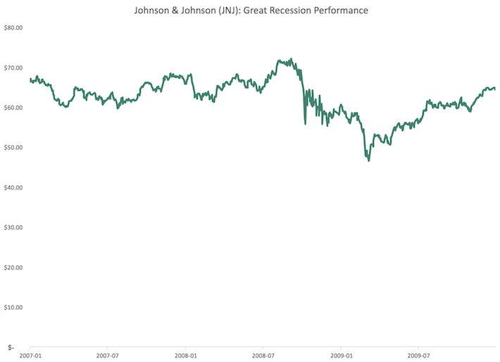 JNJ Johnson & Johnson Great Recession Performance