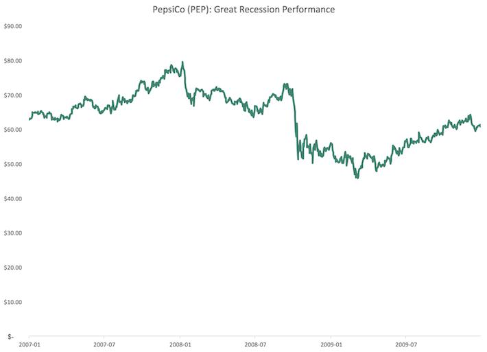 PEP PepsiCo Great Recession Performance