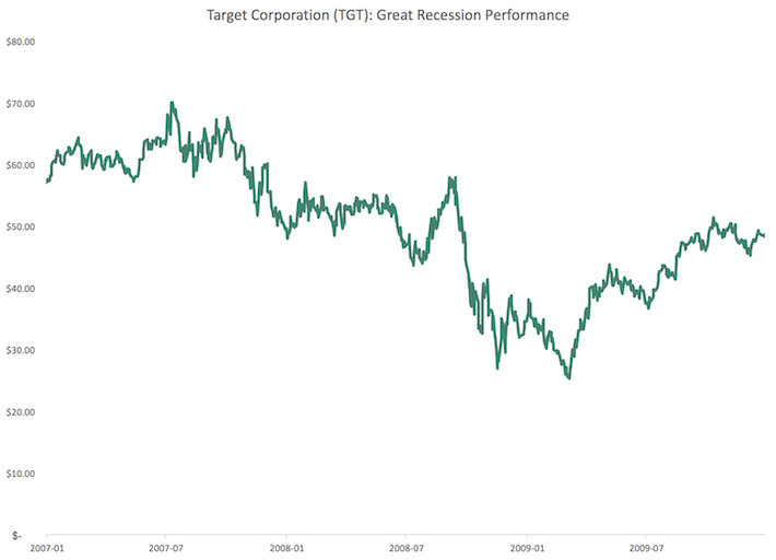 TGT Target Corporation Great Recession Performance