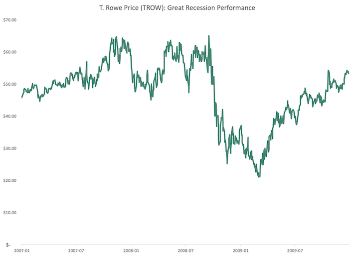 TROW T. Rowe Price Great Recession Performance