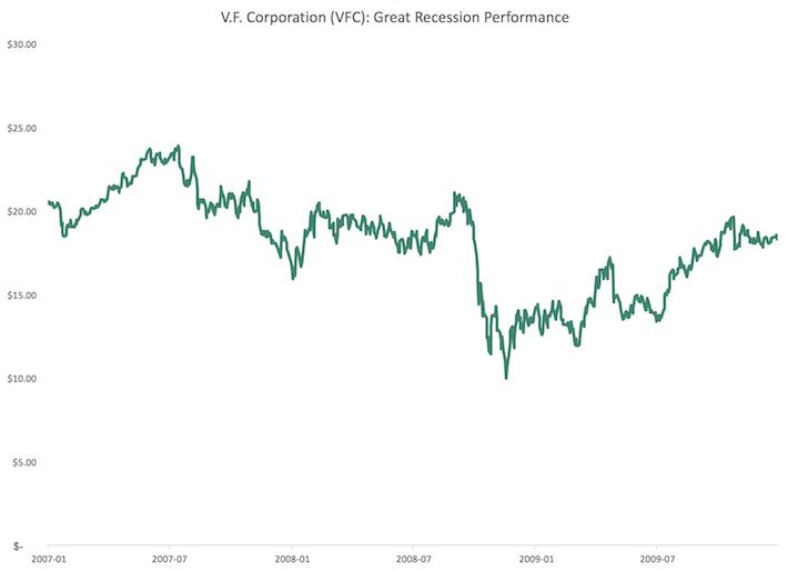 VFC V.F. Corporation Great Recession Performance