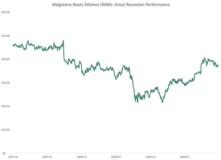 WBA Walgreens Boots Alliance Great Recession Performance