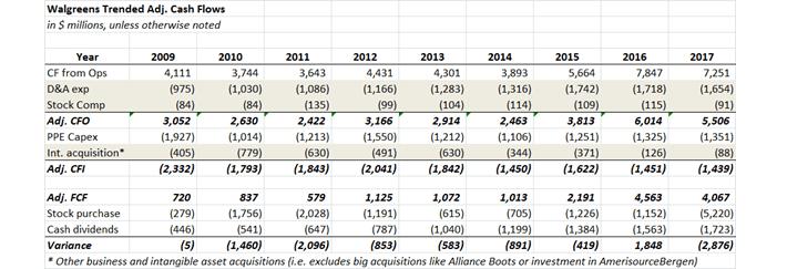 Walgreens Adjusted Free Cash Flows