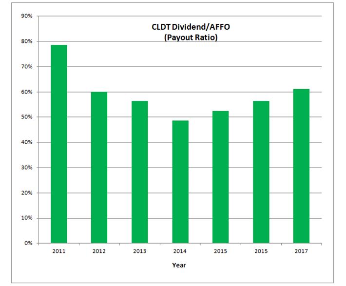 Chatham Payout Ratio