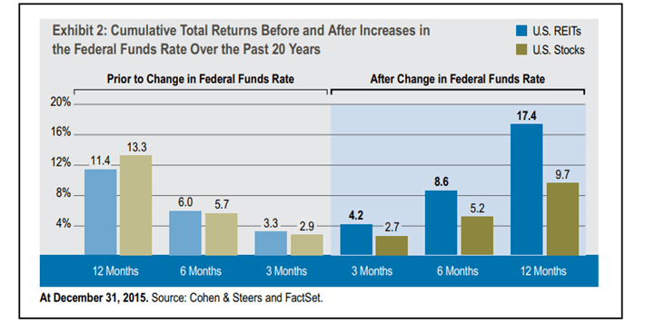 REIT Returns Federal Funds Rate