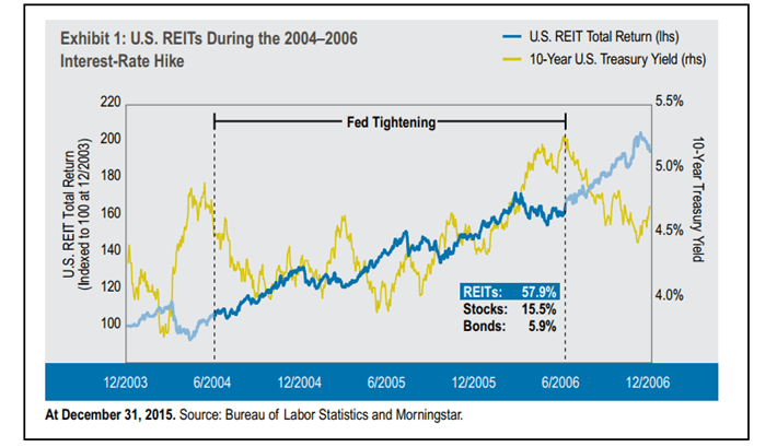 REITs and Treasury Yields