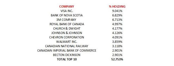 Top 10 Holdings - Feb 2 2018