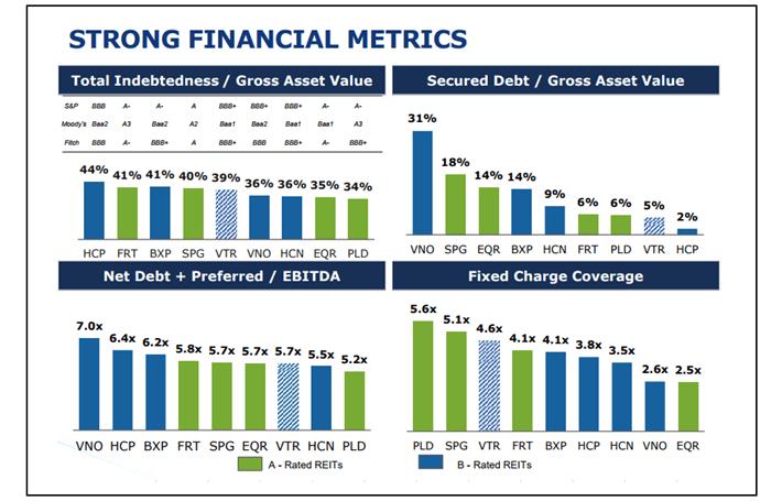 Ventas Financial Metrics