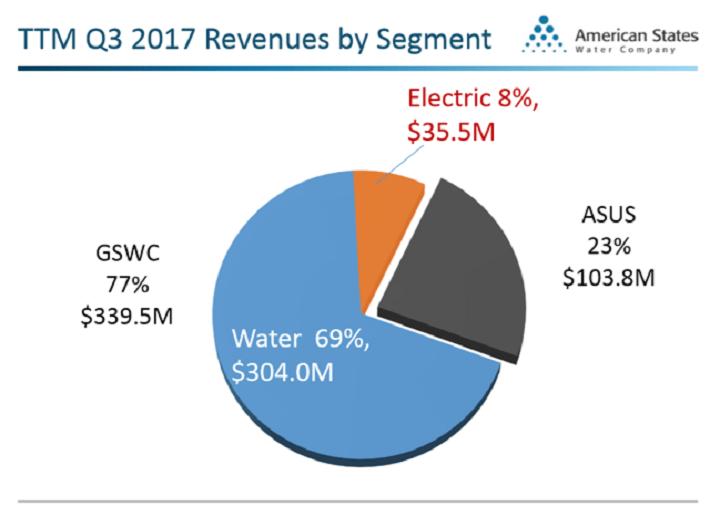 AWR Revenue