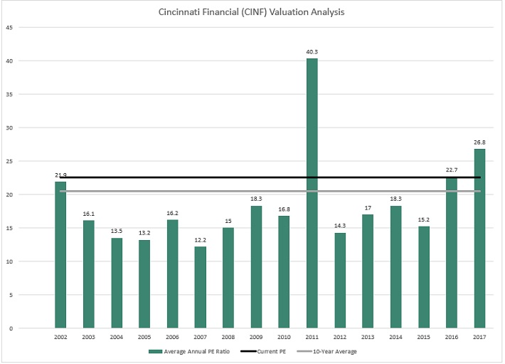 CINF Valuation
