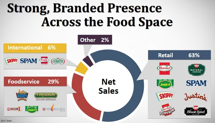 Dividend Growth Stocks Raising Dividends More Than 10% in 2018: Hormel Foods Corp (HRL)