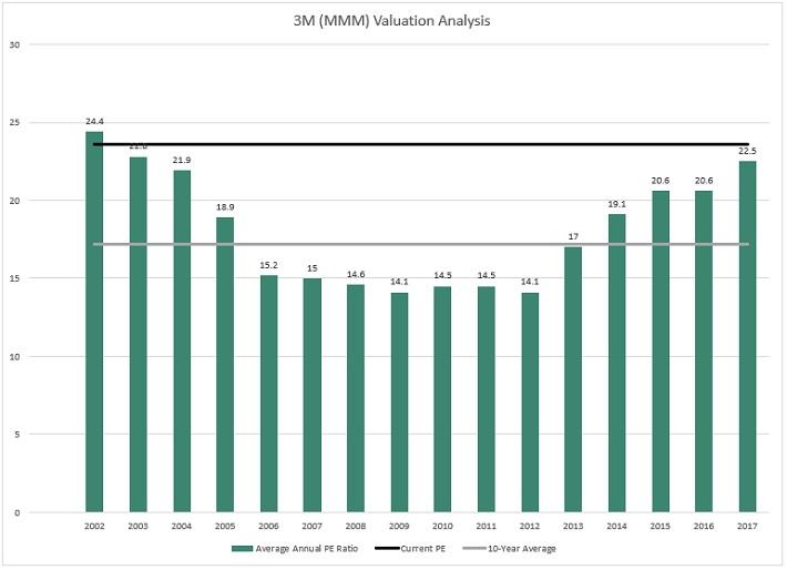 MMM Valuation