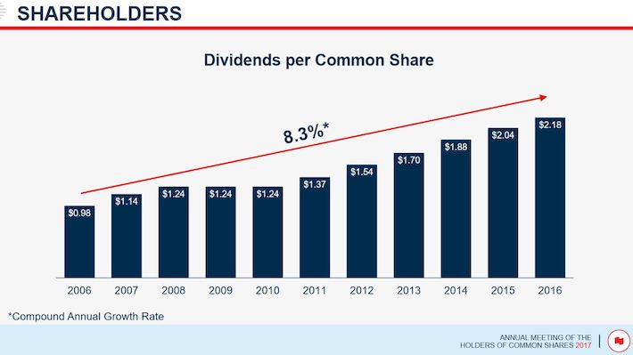 NA - CAGR of Dividends