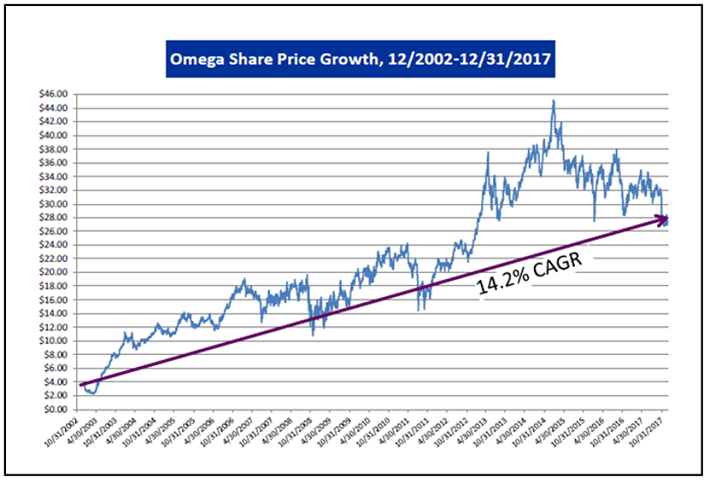Omega Healthcare Historical Share Price Growth