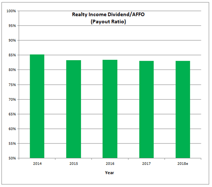 Realty Income Payout Ratio