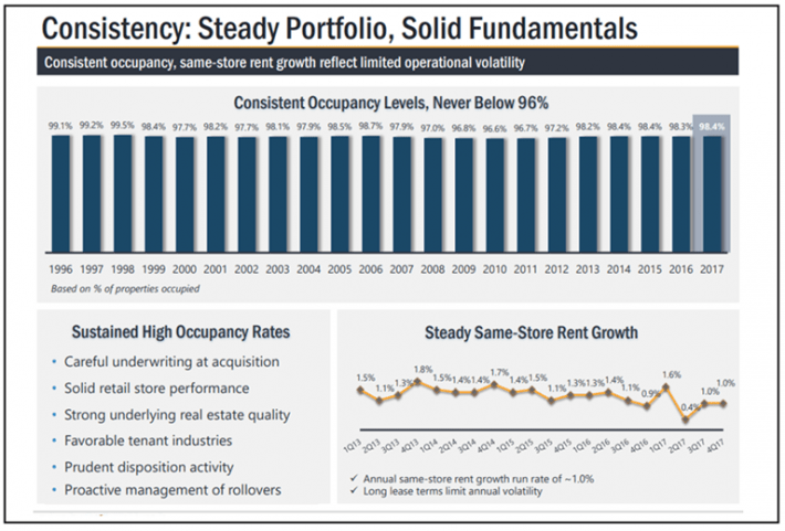 Realty Income Solid Fundamentals