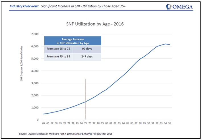 SNF Utilization by Age