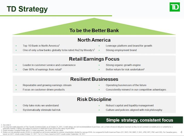 TD - Strategy