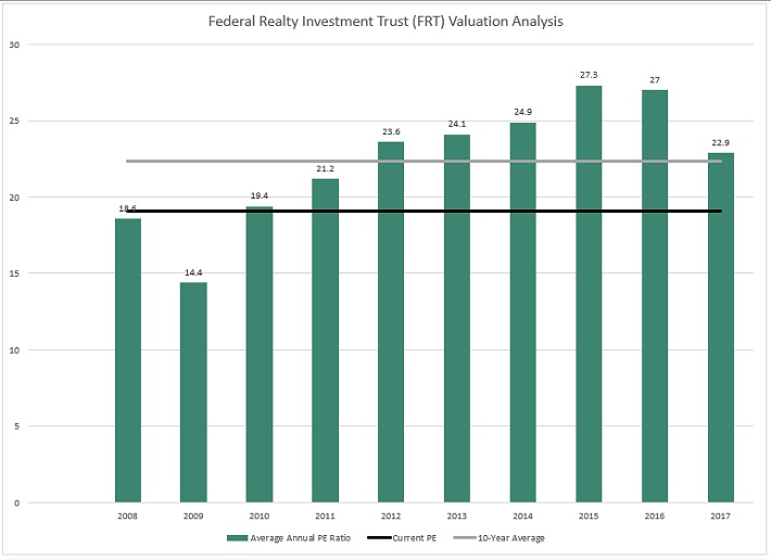 FRT Valuation