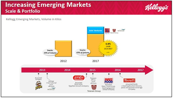 K Emerging Markets