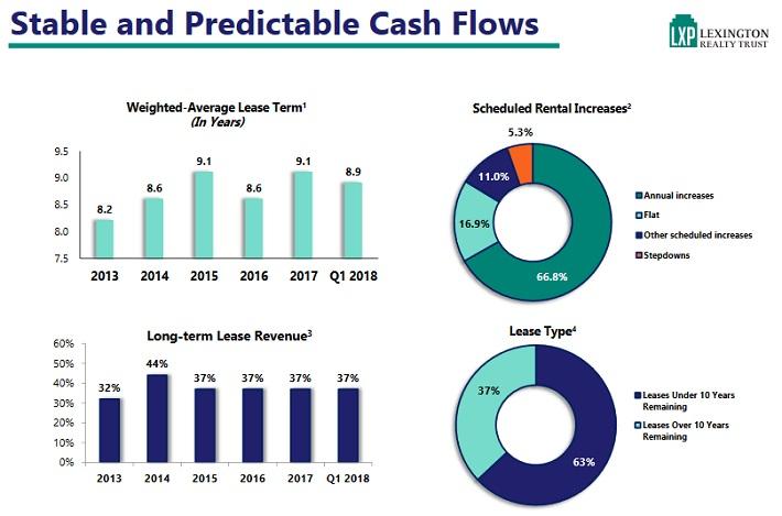 LXP Cash Flow