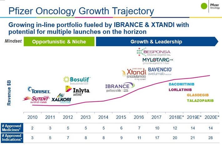 PFE Oncology