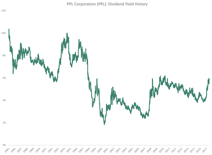 PPL Corporation Dividend Yield History