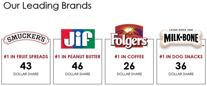 SJM Brands