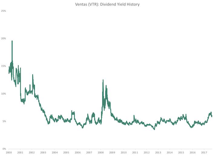 VTR Ventas Dividend Yield History