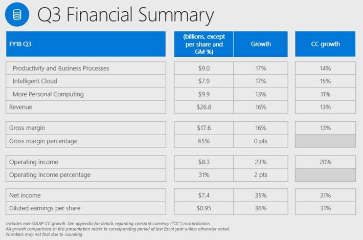 Microsoft Q3 Financial Summary