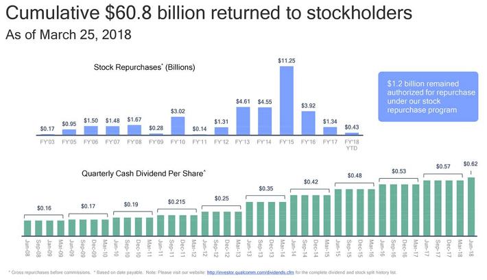 QCOM Shareholder Returns
