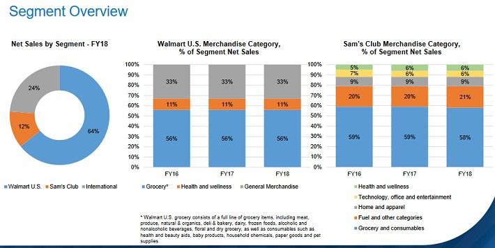 WMT Overview