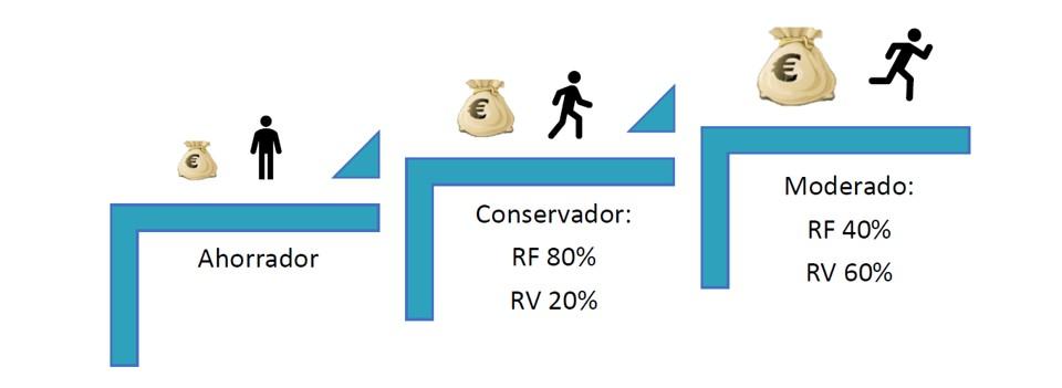 Rentabilidad Real asesoramiento financiero 2