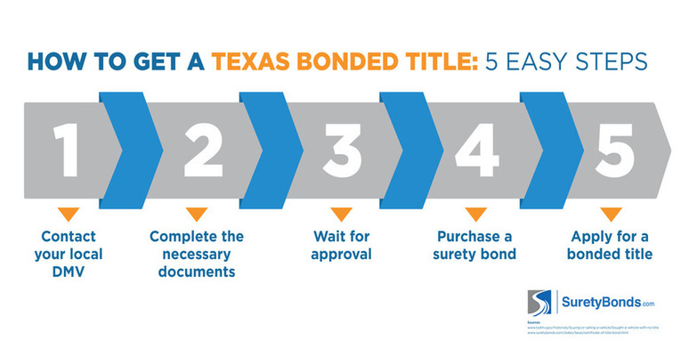 How to get a Texas Bonded Title in 5 Steps | Surety Bond Insider