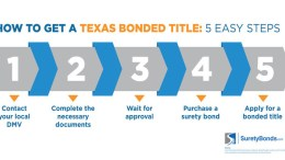 Learn how easy it is to get a Texas bonded title with SuretyBonds.com