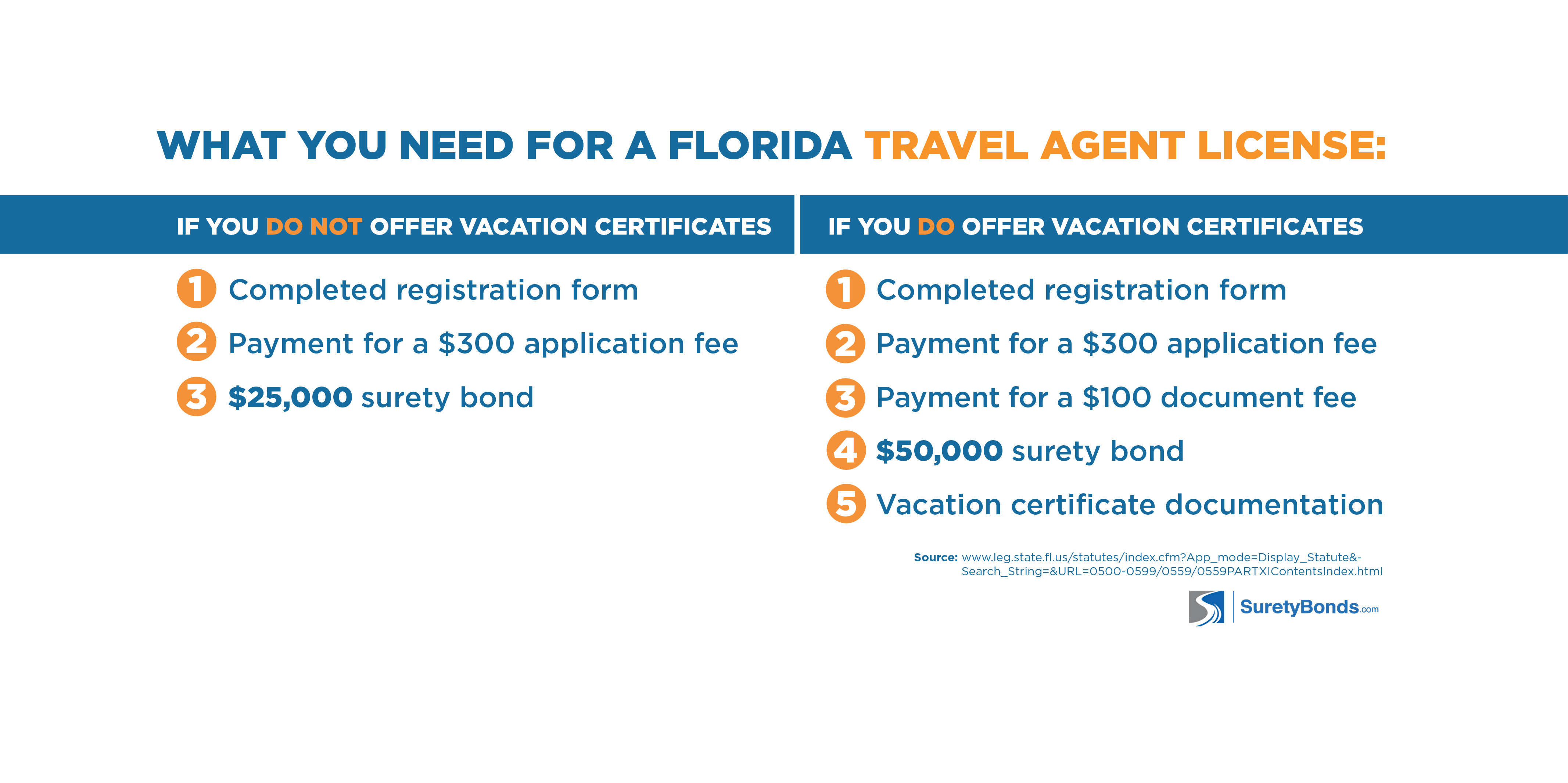 How to Get a Travel Agent License in Florida | Surety Bond Insider