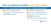 what-you-need-for a-florida-travel-agent-license