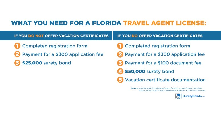 What you need for a Florida Travel Agent License